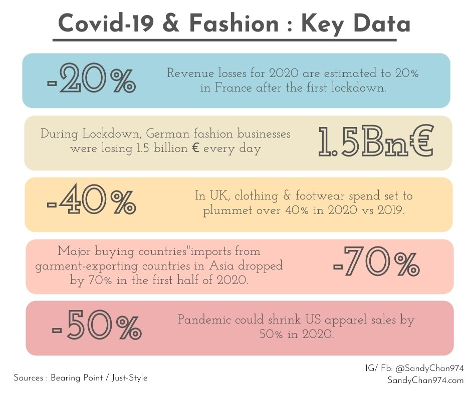 Covid-19 : How the pandemic affected the clothing industry in the world