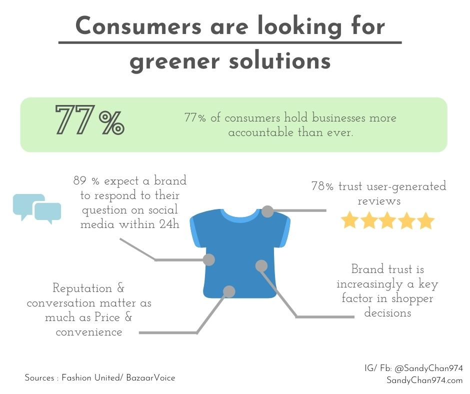 Consumers are looking for greener solutions. Sustainable development in fashion is not an option anymore and more than ever, people are looking for user-generated reviews.