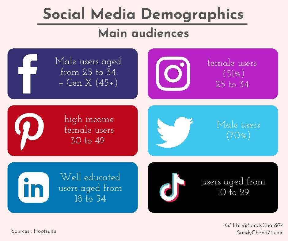 social media demographics and audiences in 2021